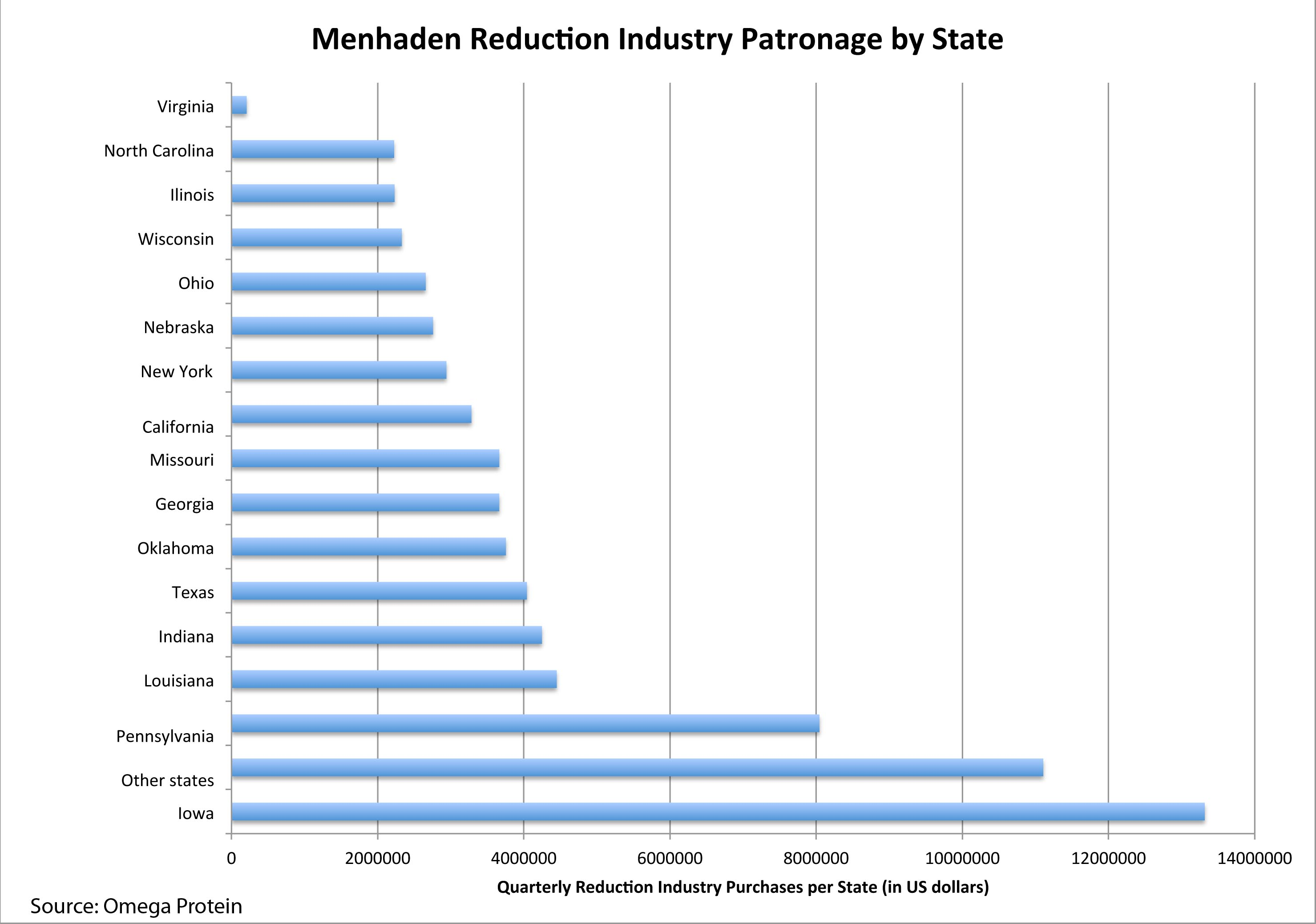 Public Trust Project S Economic Analysis Of The Menhaden
