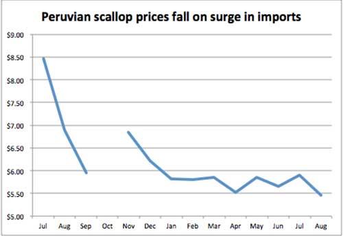 scallop prices