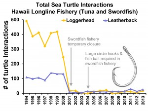 Turtle_TrendFigure-1